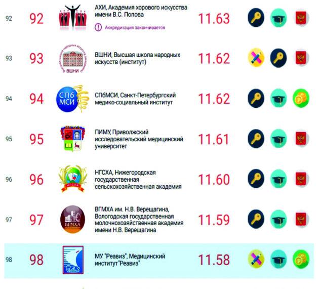 Рейтинг вузов России